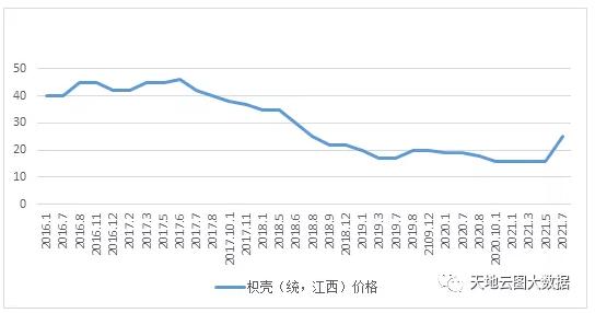 枳壳扩种进进盛产期,价钱缘何快速上涨?