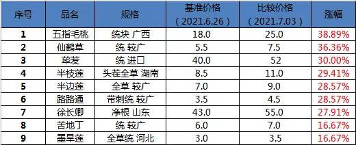小品种百花齐放 中药材市场热度仍然不减!