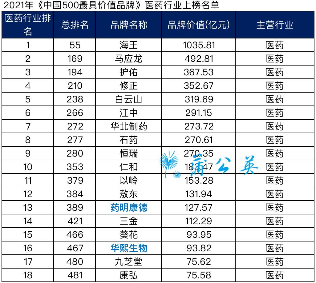 18个药企品牌进选《中国500最具价值品牌》