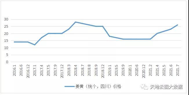 出产萎缩入口受阻,姜黄价钱上涨!缩略图
