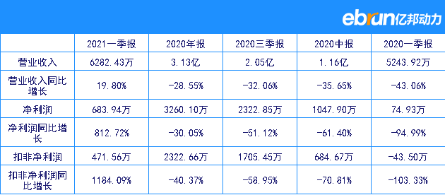 金发拉比2020全年净赚3260.10万元 同比降落30.05%插图1