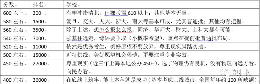 高考绩绩陆续发布,上海教育测验院党委书记教你填自愿插图1