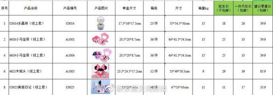 工作职员供给的儿童化装品价目表。