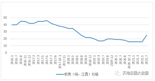 枳壳扩种进进盛产期,价钱缘何快速上涨?插图