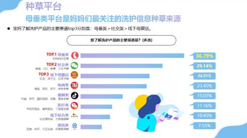 乐友结合育儿网发布 2021婴幼儿洗护洞察插图7