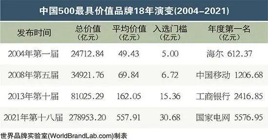 18个药企品牌进选《中国500最具价值品牌》插图1