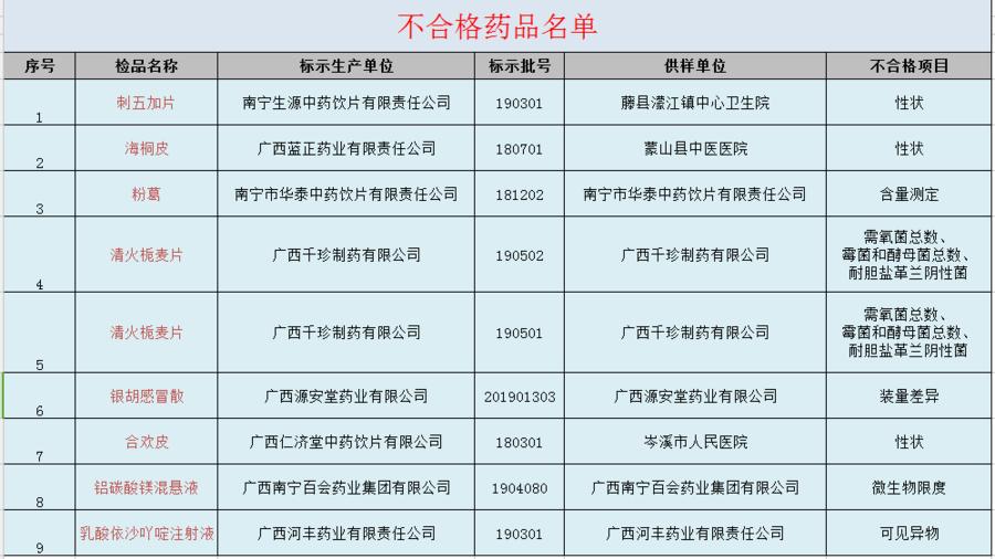 广西检出9批次分歧格药品部门流进医疗机构
